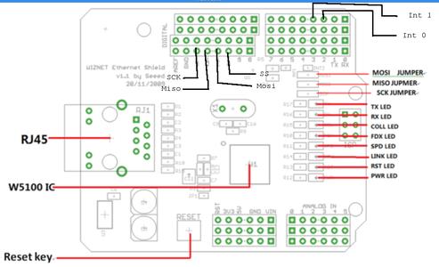 Ethernet Shield + Bare Arduino