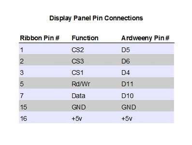 Wire the PS/2 Port and Display Panels