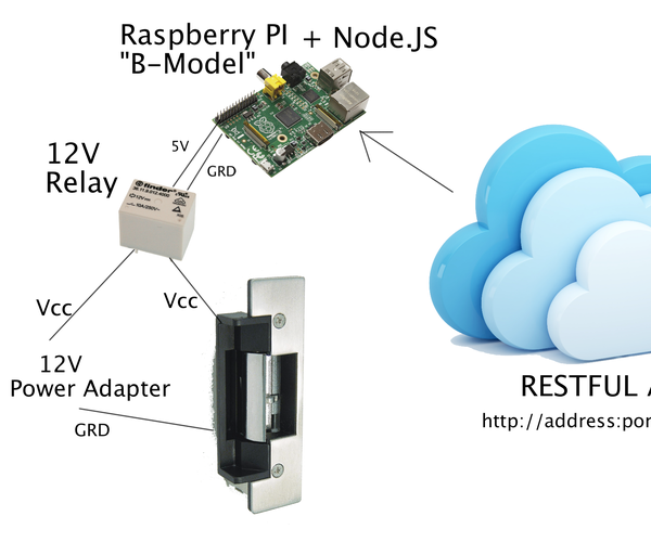 Building a Web Enabled Door Lock Using Rest API and Raspberry PI