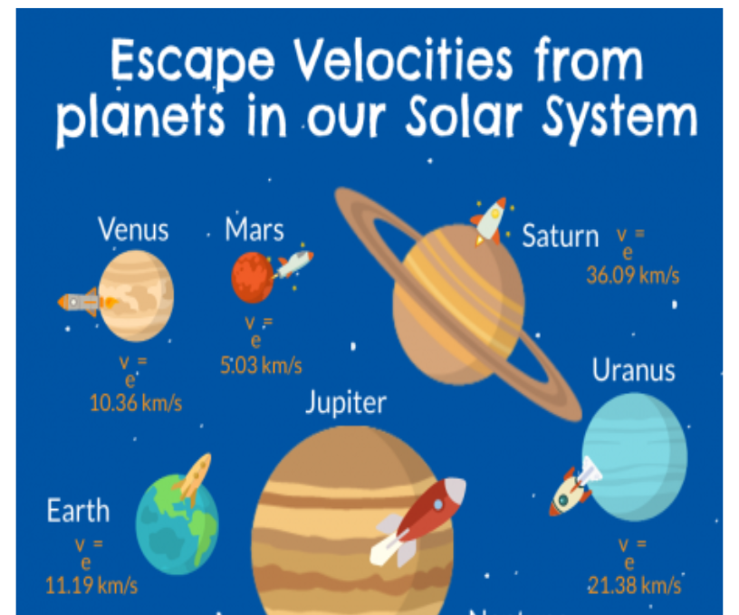 Python - Calculate Escape Velocity From Star/Planet/Black Hole