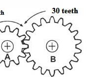 How to Make Gears Easily