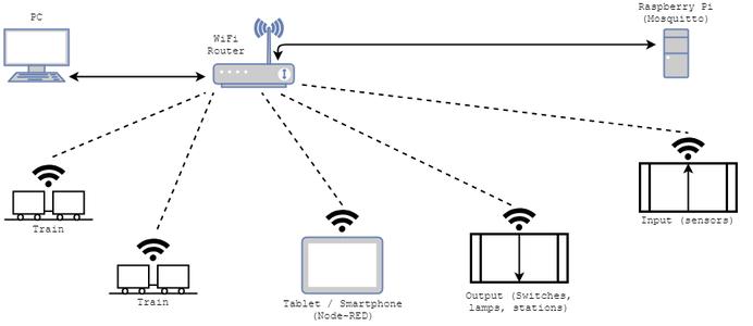 Model Train WiFi Control Using MQTT