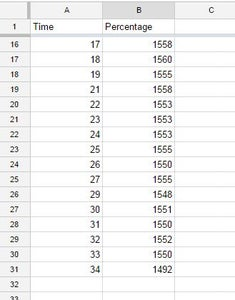 And Hence You Have the Last 5 Values of Column 1 and Column 2 As CSV