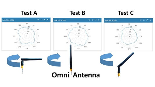 Omni Directional Antenna Results