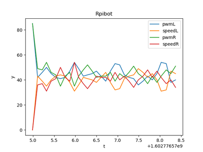 Programming the Robot Platform