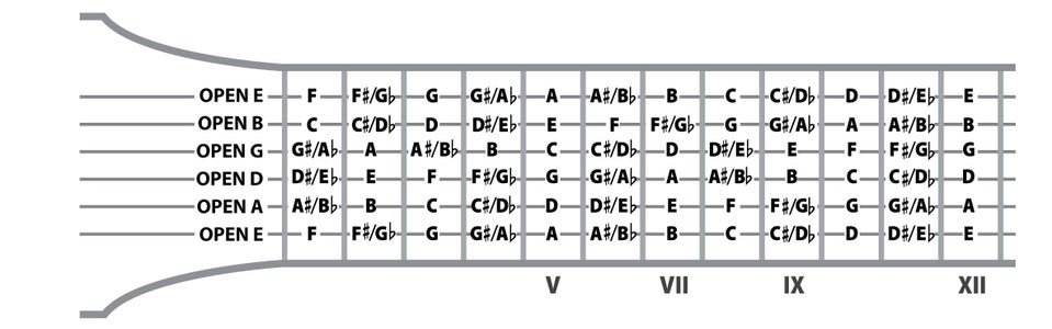 Find All Twelve Notes on Your Instrument.
