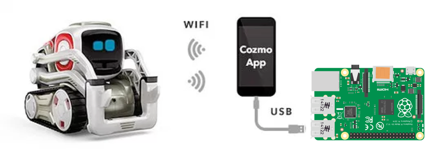 Cozmo and Raspberry Pi - Initial Setup
