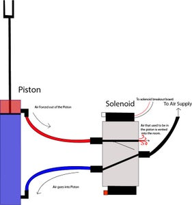 How Pneumatics Work