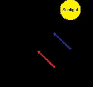 Solar Hot Dog Physics