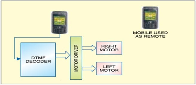 What Is Mobile Controlled Robot?