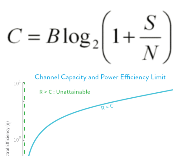 Python - Shannon Hartley Theorem (Channel Capacity)