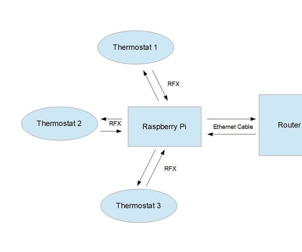 Web-Enabled Home Thermostat (and Home Automation Hub)