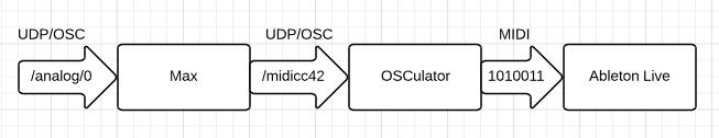 OSCulator