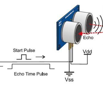 Ultrasonic Sensor Interface With Arduino
