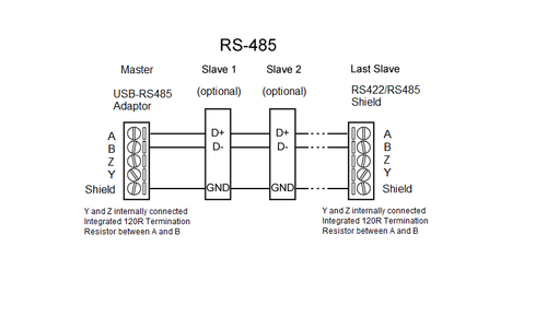 Wiring RS485