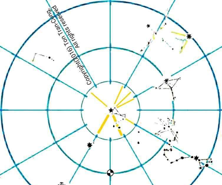 Identifying moderately bright navigational stars.