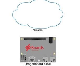 Desenvolvendo Aplicações Remotamente Para a Dragonboard 410c Usando IDE Eclipse
