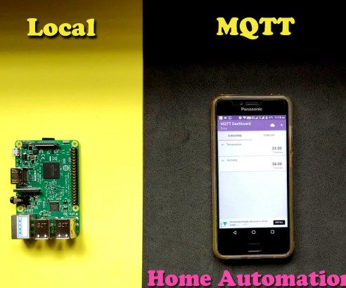 HOME AUTOMATION BASED ON LOCAL MQTT SERVER USING RASPBERRY PI AND NODEMCU BOARD
