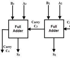 4 Bit Adder Conversion