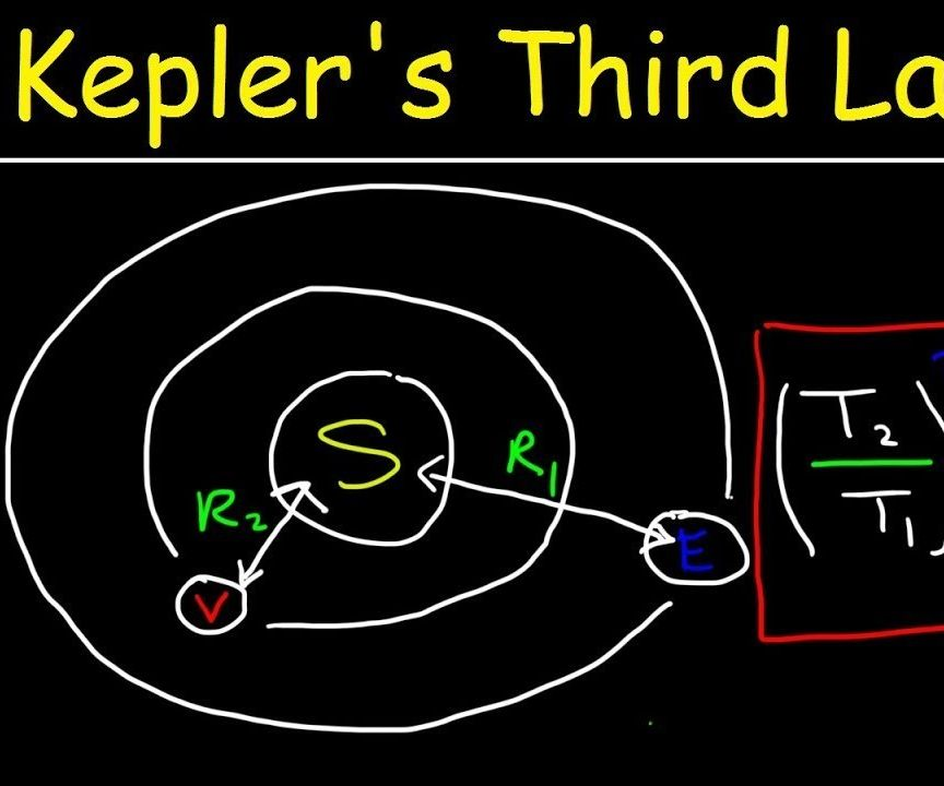 Python - Kepler's 3rd Law of Planetary Motion