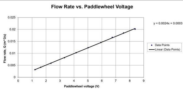 Step 6: Plotting the Paddlewheel Data
