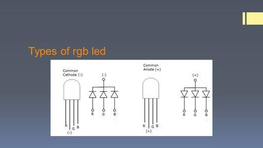 Types of RGB LED
