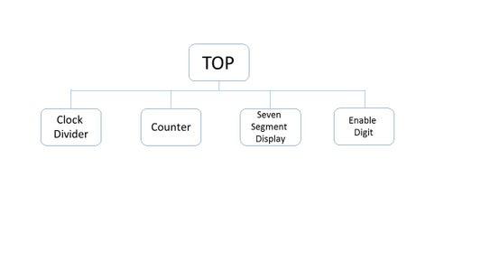 Design the Block Diagram