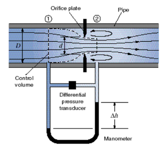 Flowmeters and Theory
