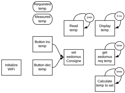 Step 4 - Principles for the Program