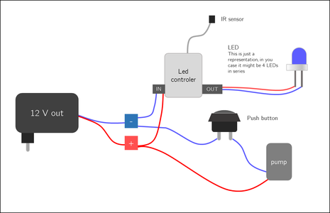 Connecting the Components