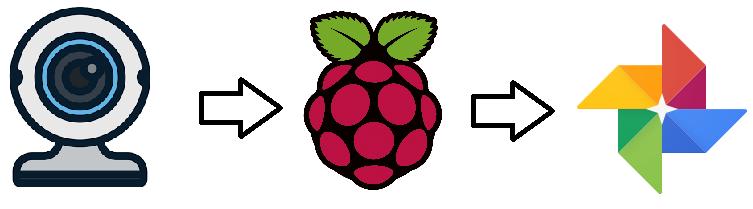 Raspberry Pi Linux Motion Google Photos Integration