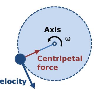 596px-Centripetal_force_diagram.svg.png
