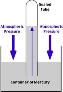 Atmospheric Pressure - It Weighs Heavily on My Mind.