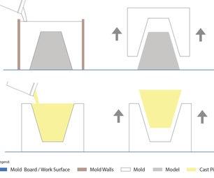 Mold Making & Casting Basics