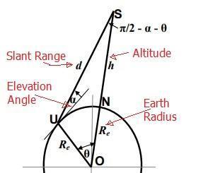 Python - Satellite Slant Range