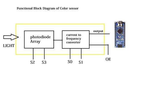 Basics of Color Sensor TCS230,3200