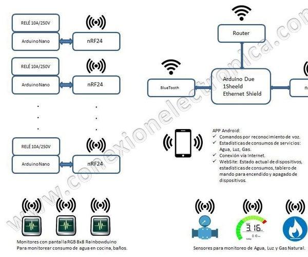 Domótica, Interruptor Inteligente - Home Automation - Smart Switch