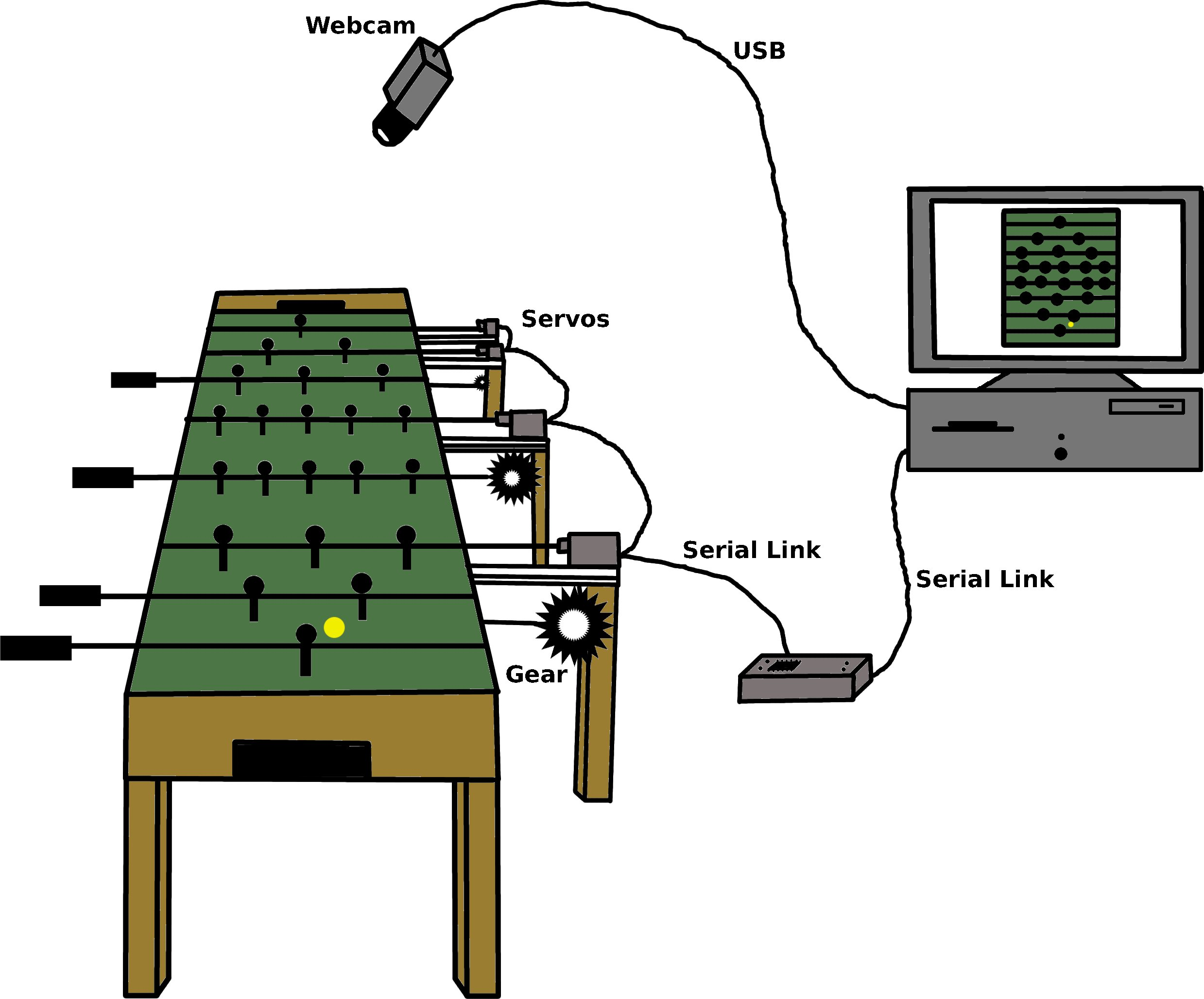 Autonomous Foosball Table