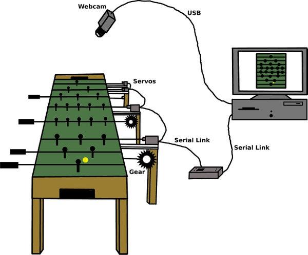 Autonomous Foosball Table