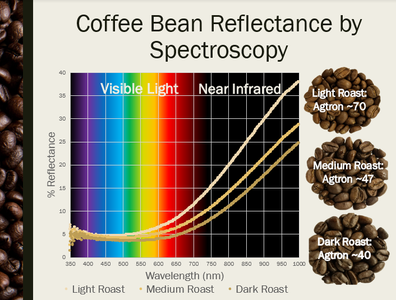 Degree of Roast Infrared Analyzer for Coffee Roasters