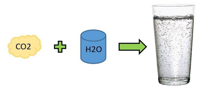 Carbonation 101