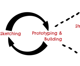 Culturally Relevant Design Thinking