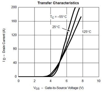 Switching the MOSFETS