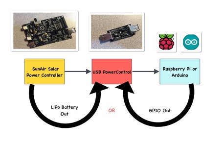 Turning Your Raspberry Pi on and Off Safely