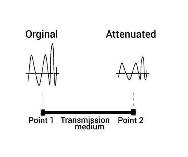 Python - Signal Attenuation