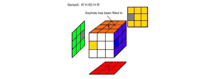 Step 5:  Series5 Analysis: R' H R2 H R'