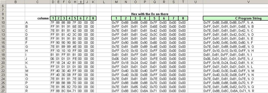 Predefined 5x8 Font Data and Awesome Patterns
