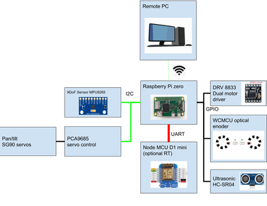 Electronics and Wiring
