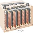 Desulfation in Lead-acid Batteries; a Novel (resistive) Approach
