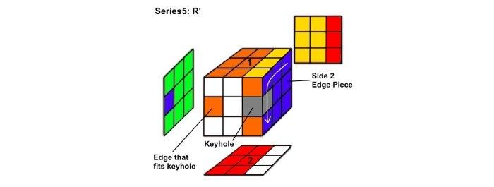 Step 5:  Series5 Analysis: R'